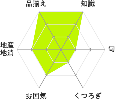 KAKU.UCHI.(カクウチ)チャート